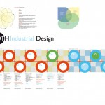 iD curriculum development: bachelor of industrial design & masters of industrial design, the first approved draft of a 12 semester by the department of architecture, university of applied sciences regensburg, october 8, 2013.